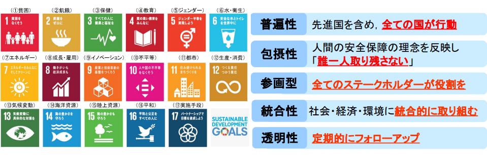 持続可能な17の 国際目標